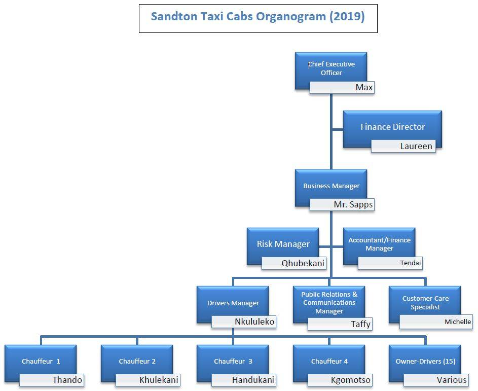 Sandton Taxi Cabs Management Team Structure